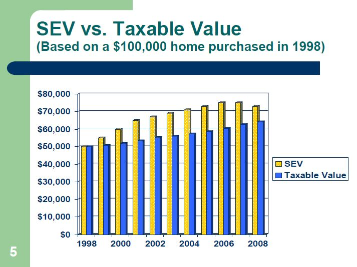 Taxable value vs SEV value